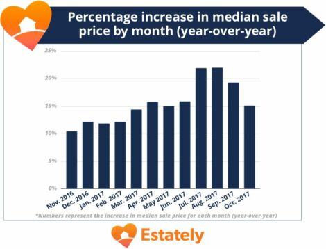 graph of monthly list prices