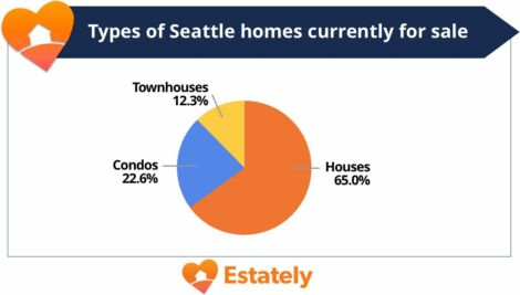 pie chart of house types for sale