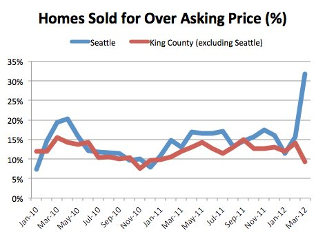 Percent Homes Sold for Over Asking Price