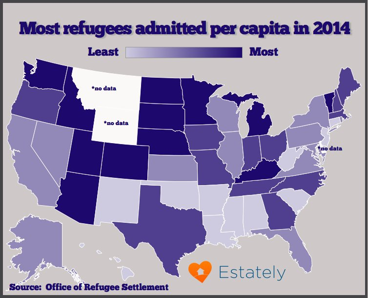 the u s states taking in the most refugees last year were texas 7 214 california 6 108 new york 4 082 michigan 4 006 and florida 3 519