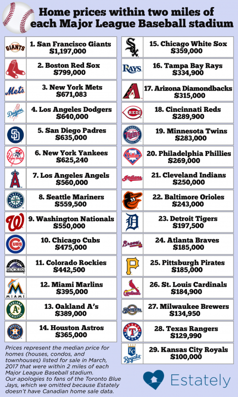 How much do homes cost within walking distance of mlb for Home builders price list