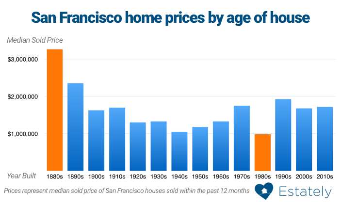 Bay Area Home Prices By Age Of House Estately Blog