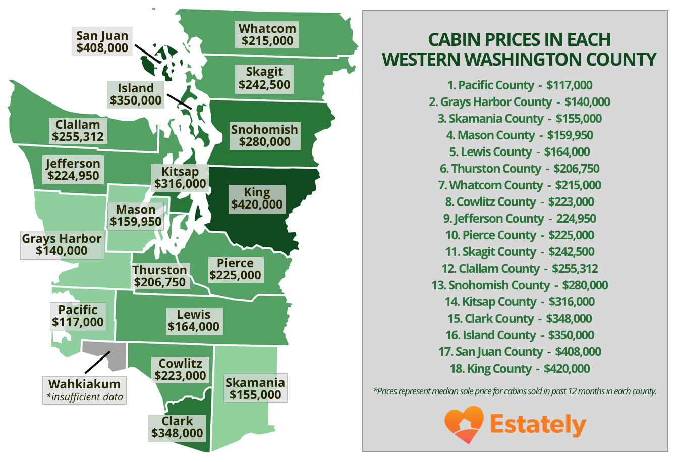 How much does it cost to buy a cabin in western Washington ...